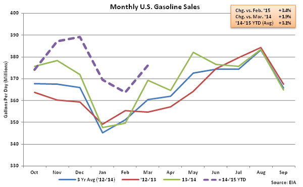 Monthly US Gasoline Sales 4-1-15