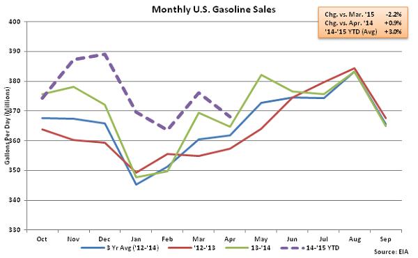 Monthly US Gasoline Sales 4-15-15