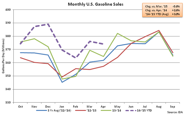 Monthly US Gasoline Sales 4-29-15