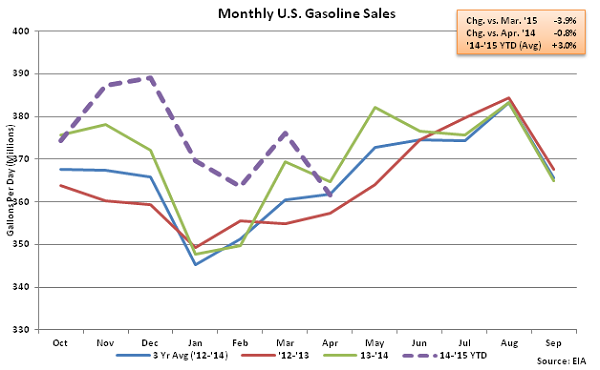 Monthly US Gasoline Sales 4-8-15