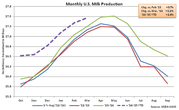 Monthly US Milk Production - Apr
