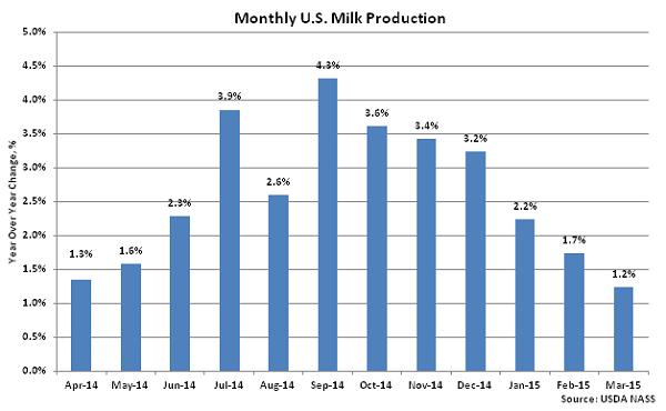 Monthly US Milk Production2 - Apr