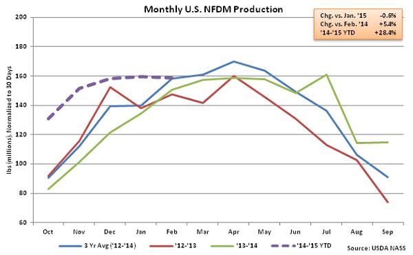Monthly US NFDM Production - Apr