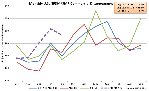 Monthly US NFDM-SMP Commercial Disappearance - Apr