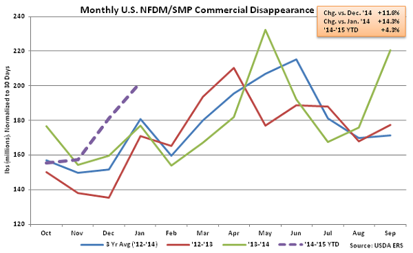 Monthly US NFDM-SMP Commercial Disappearance - Mar