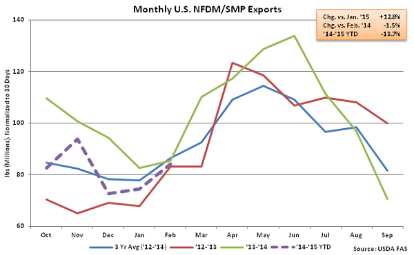 Monthly US NFDM-SMP Exports - Apr