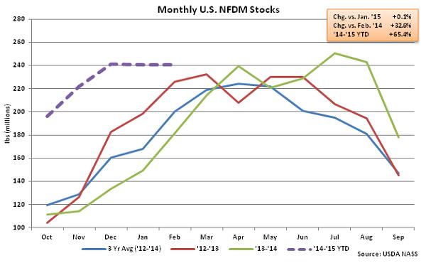 Monthly US NFDM Stocks - Apr