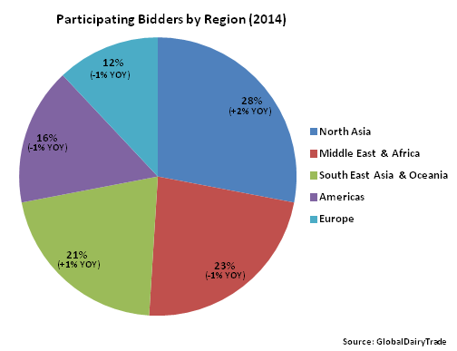 Participating Bidders by Region 2014 - Apr