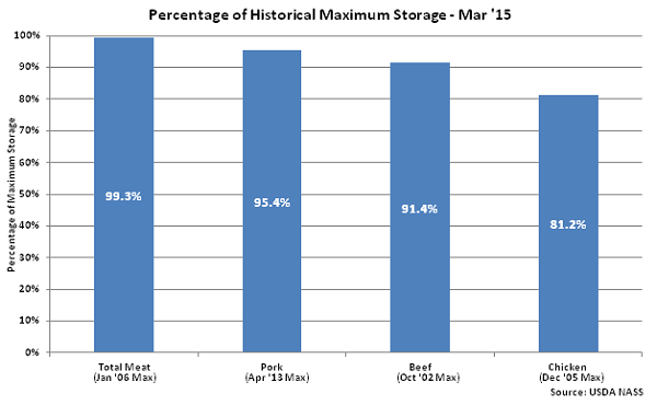 Percentage of Historical Maximum Storage Mar 15 - Apr