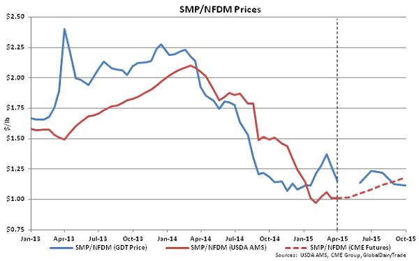 SMP-NFDM Prices - Apr 1