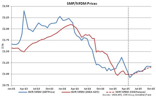 SMP-NFDM Prices - Apr 15