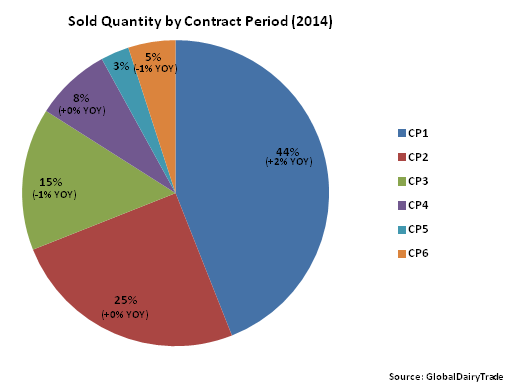 Sold Quantity by Contract Period 2014 - Apr