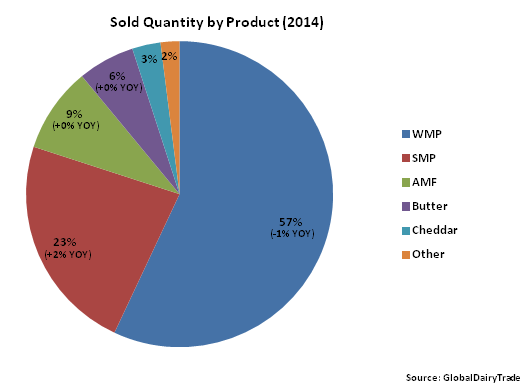 Sold Quantity by Product 2014 - Apr