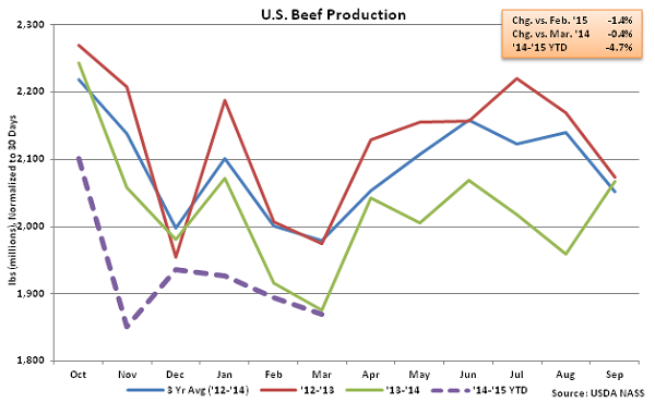 US Beef Production - Apr