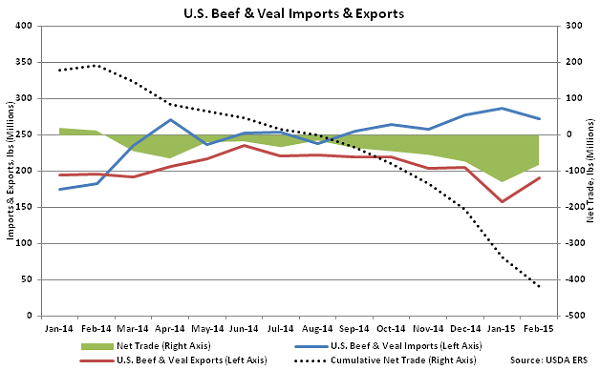 US Beef and Veal Imports and Exports - Apr