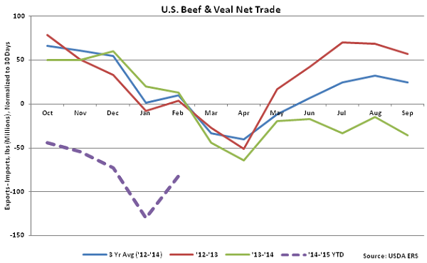 US Beef and Veal Net Trade - Apr