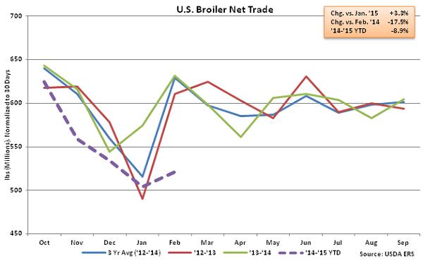 US Broiler Net Trade - Apr