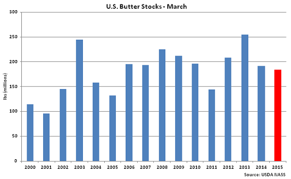 US Butter Stocks-March - Apr
