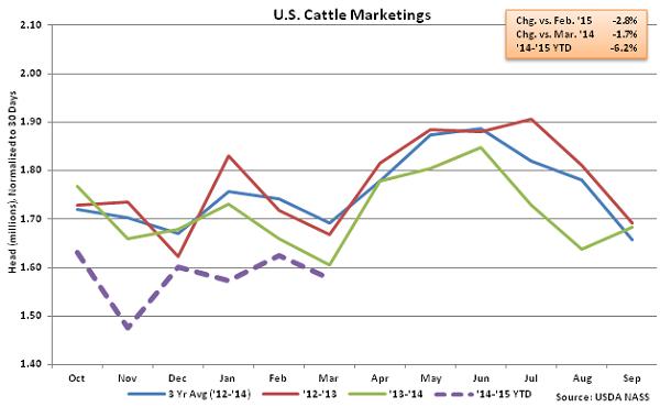US Cattle Marketings - Apr