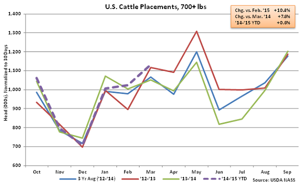 US Cattle Placements Over 700lbs - Apr