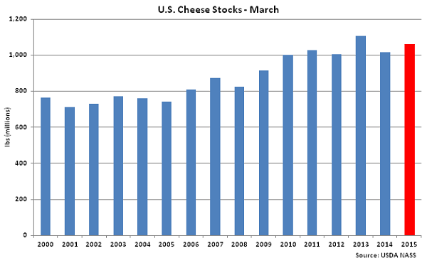 US Cheese Stocks-March - Apr
