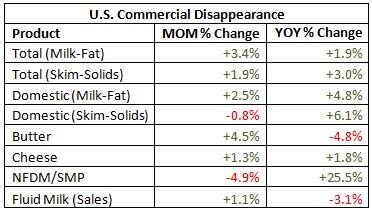 US Commerical Disappearance Table - Apr