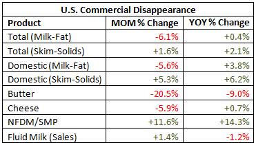 US Commerical Disappearance Table - Mar