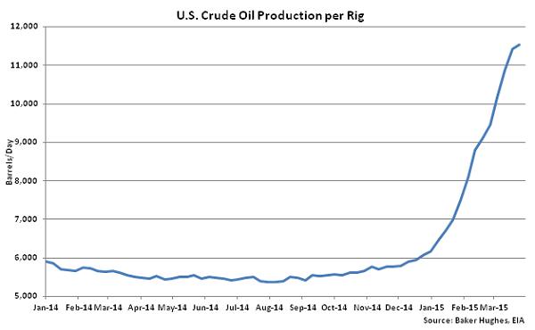 US Crude Oil Production per Rig - Apr 1