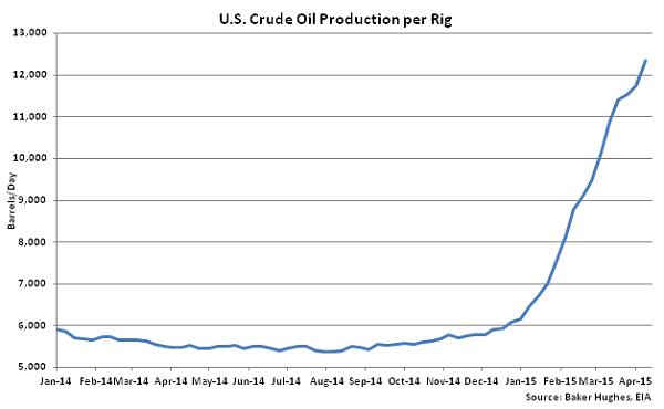 US Crude Oil Production per Rig - Apr 15