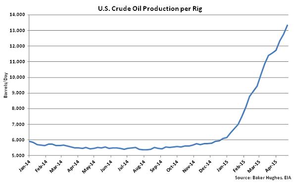 US Crude Oil Production per Rig - Apr 29