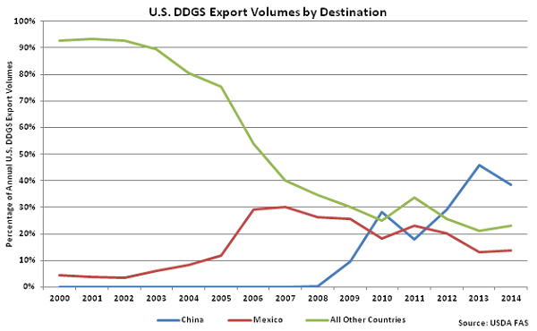 US DDGS Export Volumes by Destination - Apr