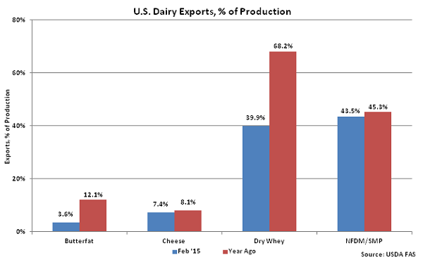 US Dairy Exports, percentage of Production - Apr