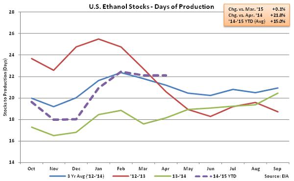 US Ethanol Stocks - Days of Production 4-15-15