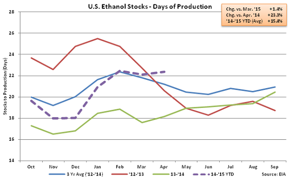 US Ethanol Stocks - Days of Production 4-22-15