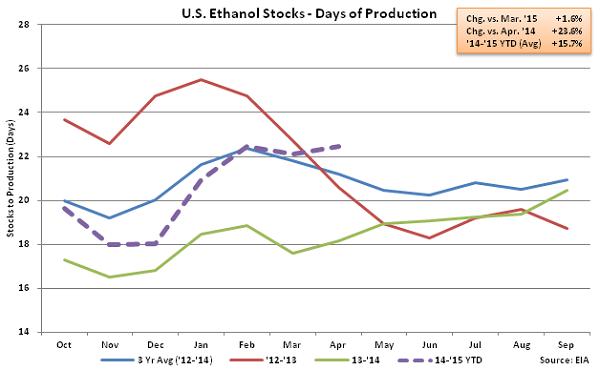 US Ethanol Stocks - Days of Production 4-29-15
