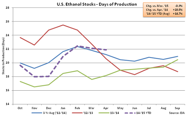 US Ethanol Stocks - Days of Production 4-8-15