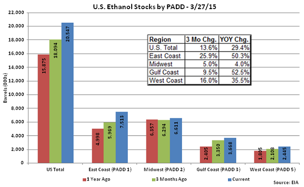 US Ethanol Stocks by PADD 3-27-15