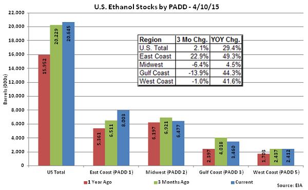 US Ethanol Stocks by PADD 4-10-15