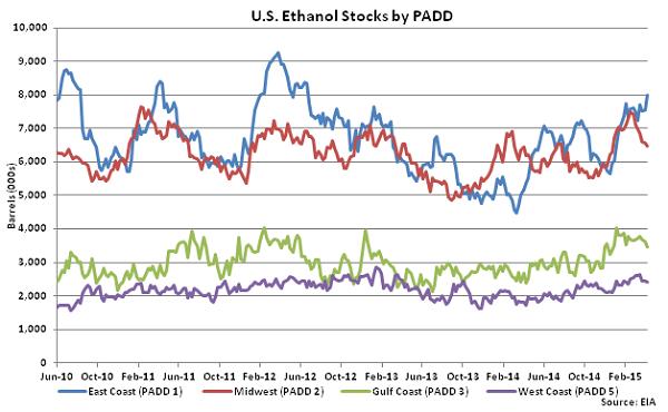 US Ethanol Stocks by PADD 4-15-15