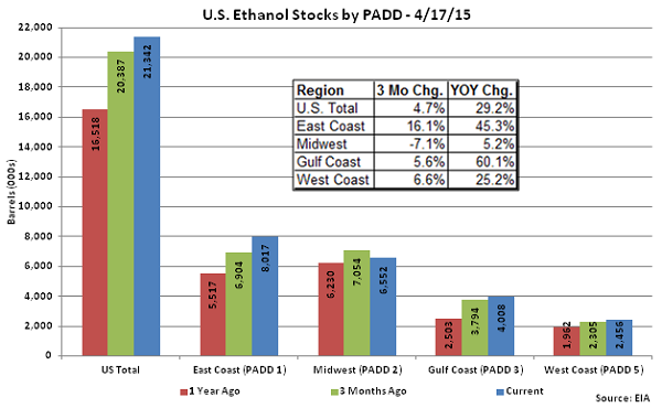 US Ethanol Stocks by PADD 4-17-15