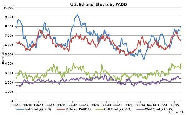 US Ethanol Stocks by PADD 4-22-15