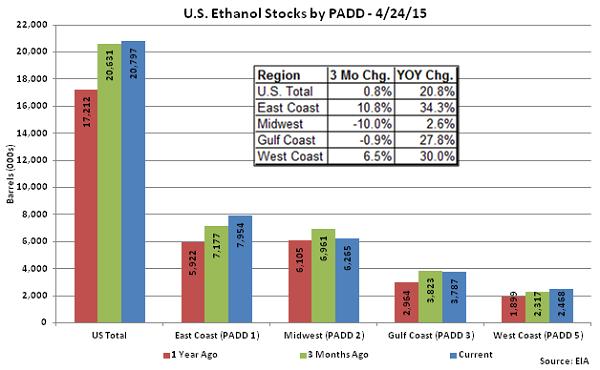 US Ethanol Stocks by PADD 4-24-15