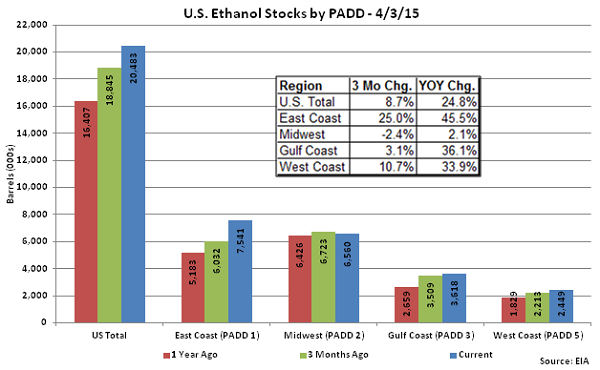 US Ethanol Stocks by PADD 4-3-15
