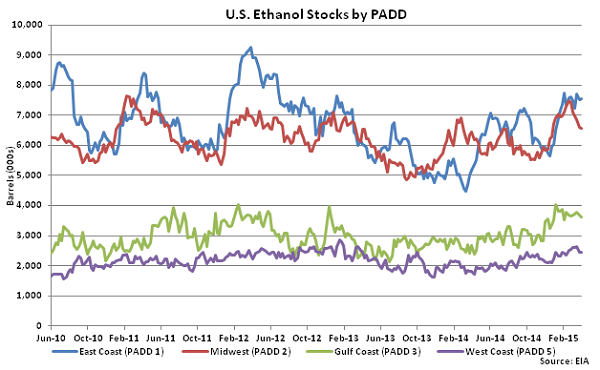 US Ethanol Stocks by PADD 4-8-15
