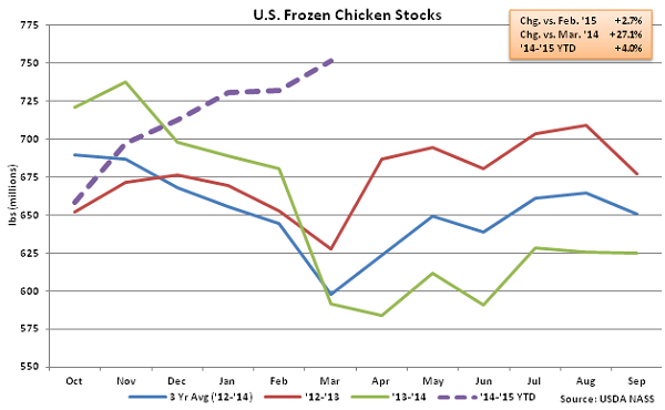 US Frozen Chicken Stocks - Apr