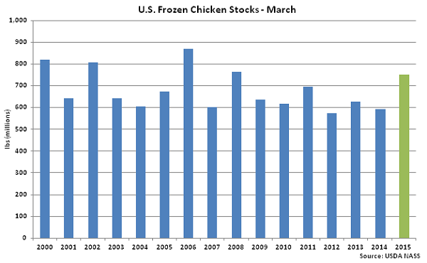 US Frozen Chicken Stocks-March - Apr