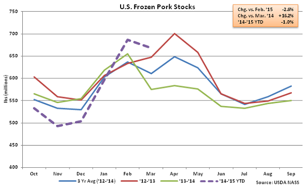 US Frozen Pork Stocks - Apr
