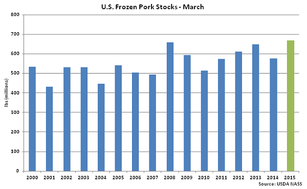 US Frozen Pork Stocks-March - Apr