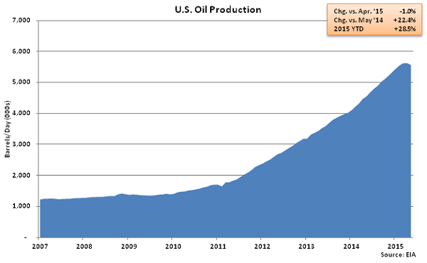 US Oil Production - Apr