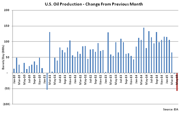 US Oil Production-Change from Previous Month - Apr